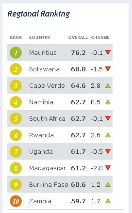 Africa economic ranking top 10