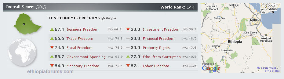 world economic index 2011 Ethiopia