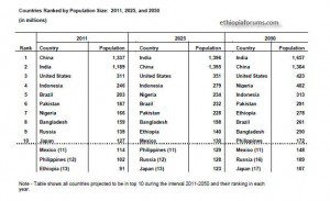 Ethiopia will become one of the most populous country by 2050