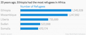Charted: Ethiopia used to be the origin of most African refugees, now it's … – Quartz