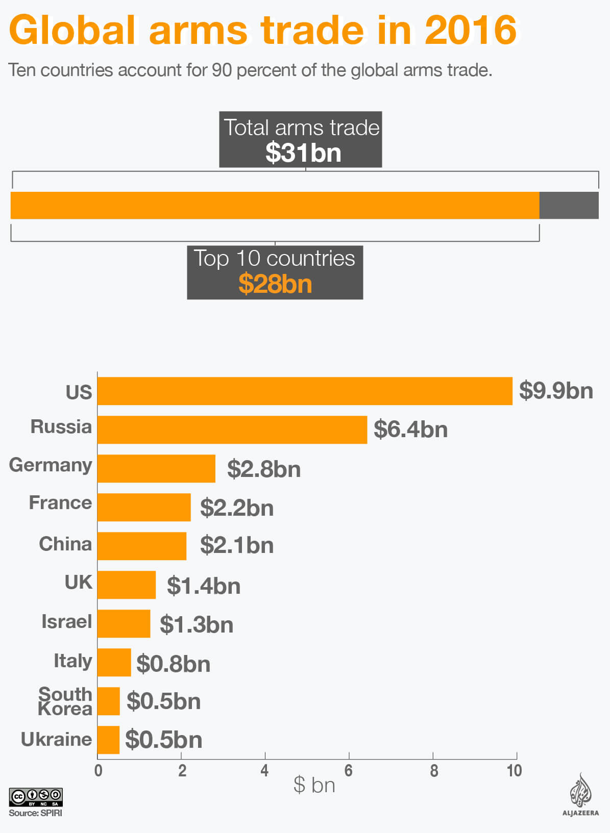 global arms trade top ten infographic