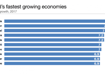 Ethiopia Named Fastest-Growing Economy in the World in 2017