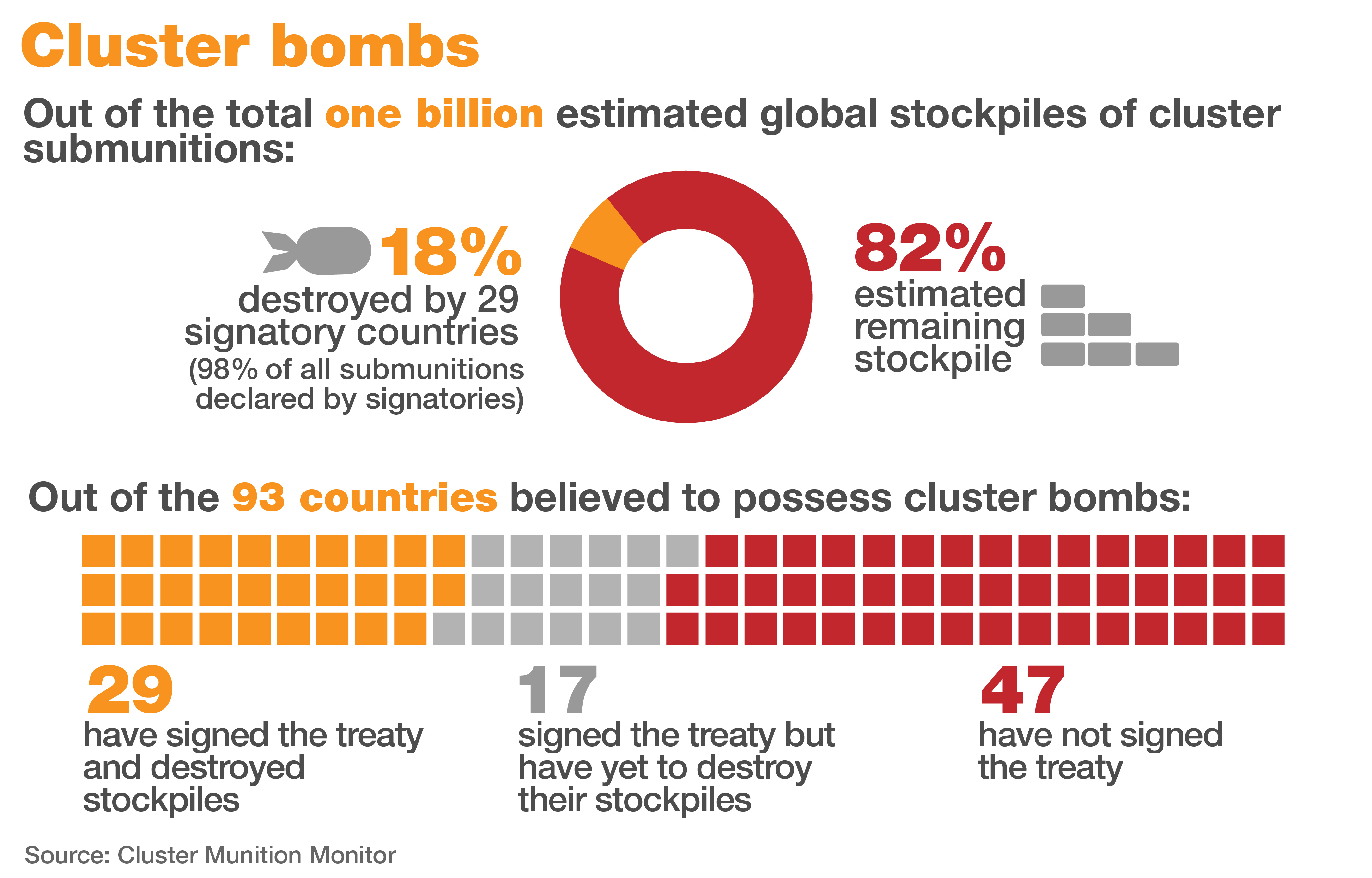 Cluster munition bombs