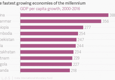Ethiopia is one of the fastest-growing economies in the world — Quartz