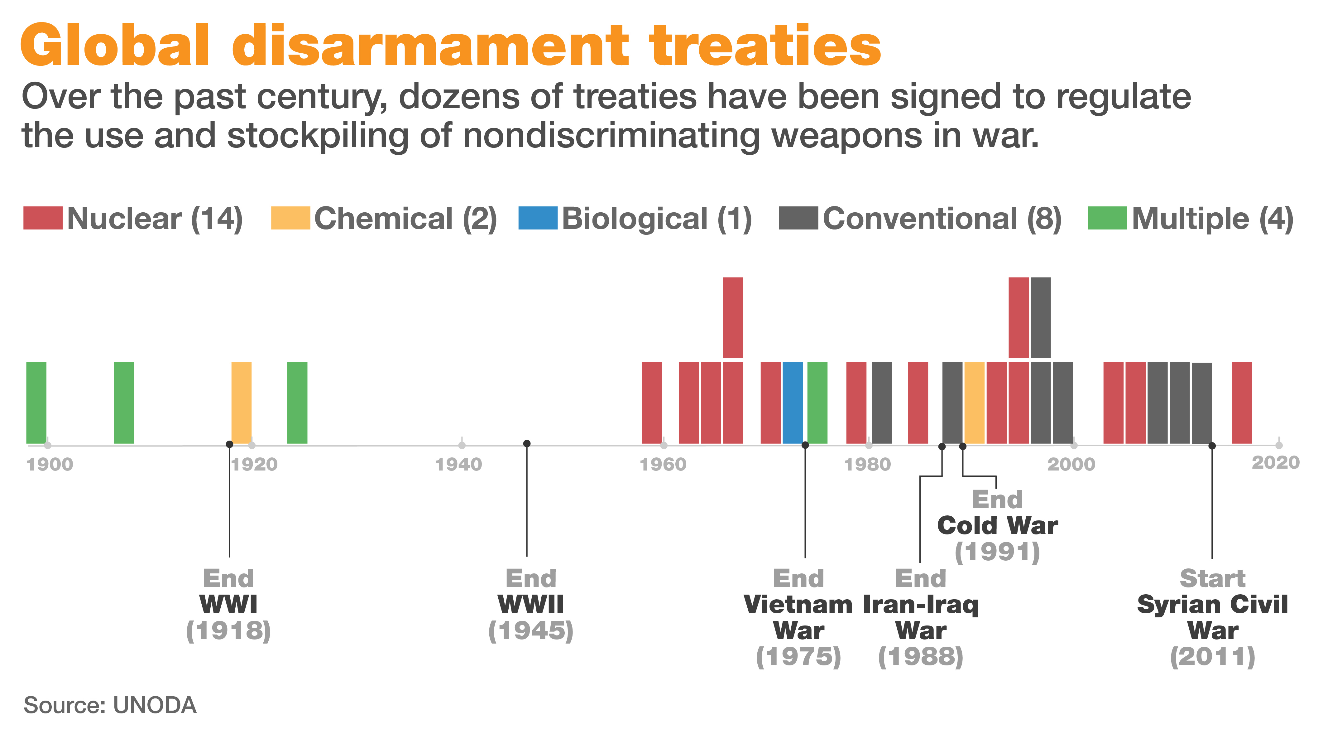 Global disarmament treaties