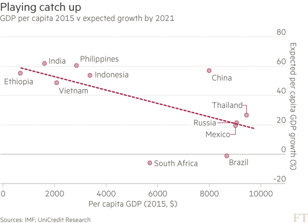 Chart: GDP per capita v expected growth