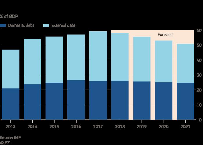 Chart showing Ethiopia's public debt