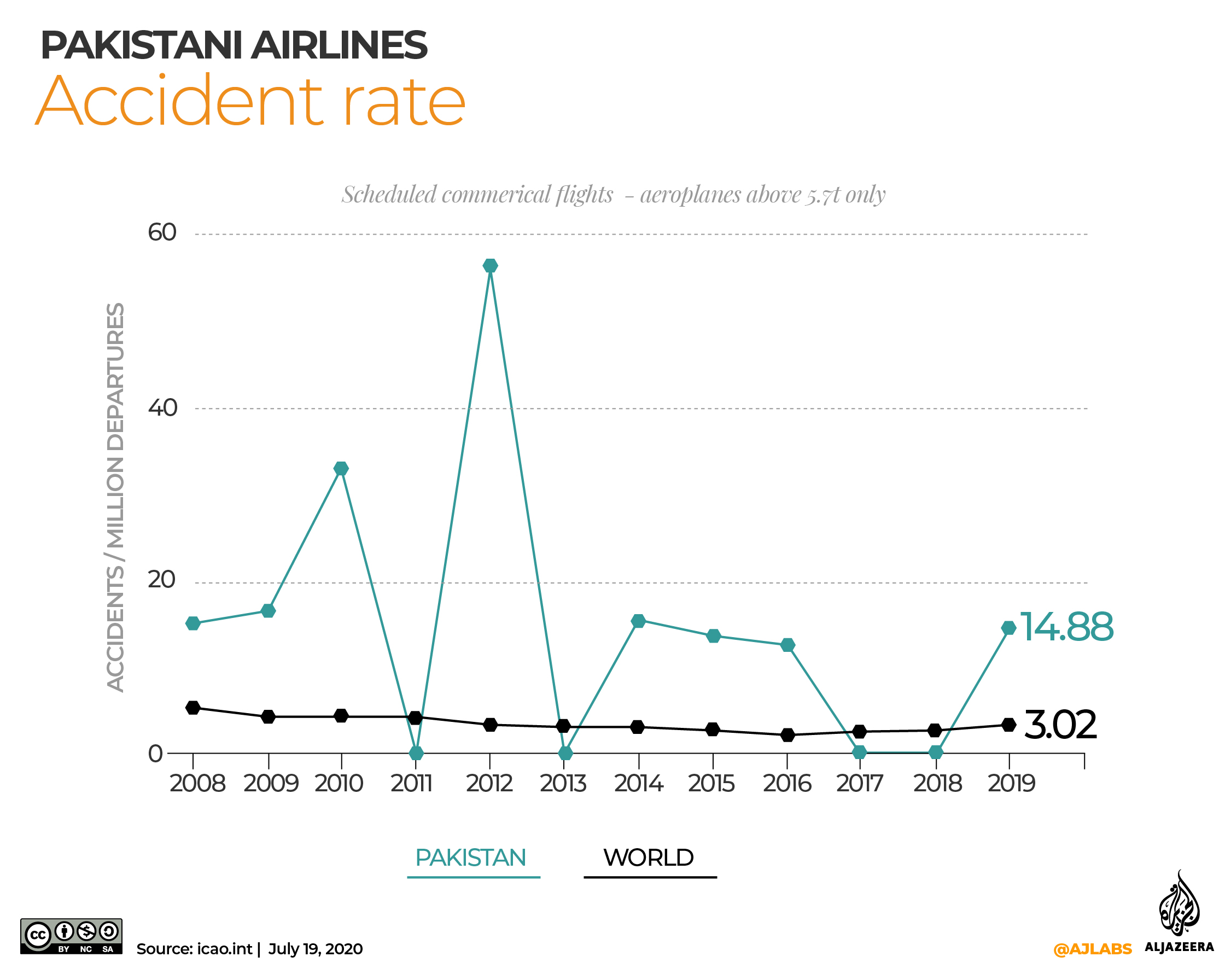 INTERACTIVE: Pakistan accident rate